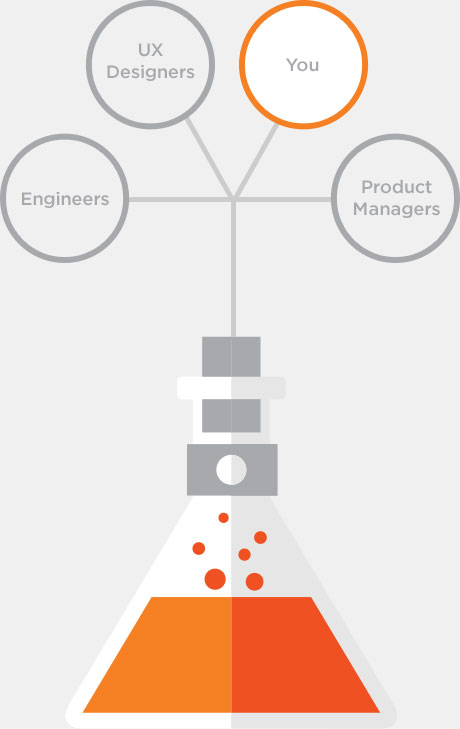 What is a Procore Innovation Lab?